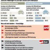 Pendler in Vorarlberg benachteiligt