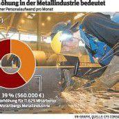 Vorarlberger Industrie zahlt die höchsten Löhne