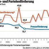 ÖVP zu Erhöhung der Presseförderung bereit
