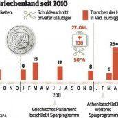 Österreich verzichtet auf Millionen