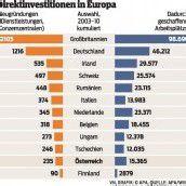 Österreich für Investoren interessant