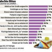 Gutes Benehmen bei Österreichern gefragt