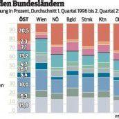 Studie: Konjunktur in Vorarlberg von internationaler Entwicklung abhängig