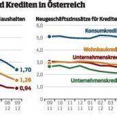 Zinsniveau auf historischem Tiefstand