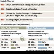 Neues Kilometergeld für Pendler geplant