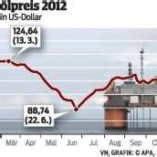 OPEC lässt Förderquote auf unveränderter Höhe