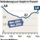Inflation bleibt weiter hoch