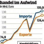 Export-Rekord erwartet