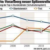 Vorarlberg steht an der Spitze der Bundesländer