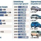 Autohandel in Vorarlberg weiter auf Rekord-Niveau