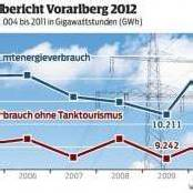 Energieverbrauch geht in Vorarlberg zurück