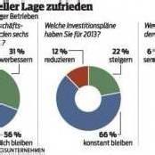 Vorarlbergs Mittelstand will neue Jobs schaffen