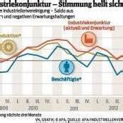 Konjunkturstimmung zu Jahresbeginn besser