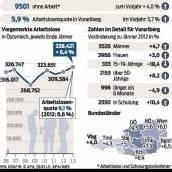 9501 Menschen ohne Job