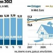 Bausparkassen für 2013 optimistisch
