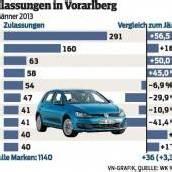 Starker Jänner: Autos weiter hoch im Kurs