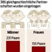 Verpartnerung von 386 Paaren