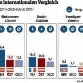 ÖVP stellt sich gegen Reichensteuer