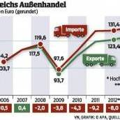 Österreich mit Export-Rekord