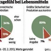 Pferdefleisch: Österreicher vertrauen auf Kontrollen