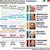 Euroländer müssen mit den Italienern bangen