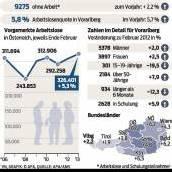 Weniger junge Menschen in Vorarlberg arbeitslos
