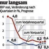 Österreichs Wirtschaft kommt langsam aus Tief