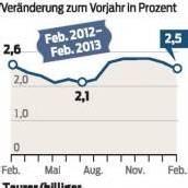 Inflation ist rückläufig