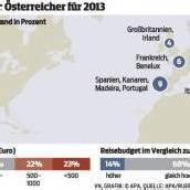 Vorarlberger lassen sich Urlaub heuer wieder mehr kosten