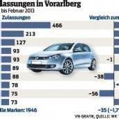 Autohandel im Februar mit 8 Prozent Rückgang