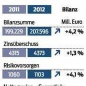 Bank Austria mit einem tiefroten Schlussquartal