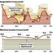 Defizit deutlich niedriger