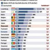 Südeuropäer sind vermögender