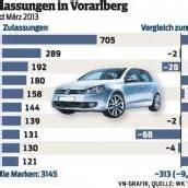 Ländle-Automarkt ist eingebrochen
