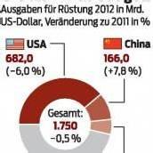 Militärausgaben im Jahr 2012 gesunken