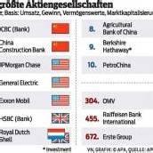 Mächtigste Firmen der Welt sitzen laut Forbes in China