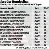 Mitten ins BVB-Herz – Götze ab Sommer beim FC Bayern