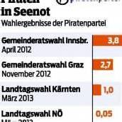 0,4 Prozent für die Piratenpartei