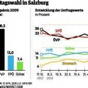 SPÖ und ÖVP kämpfen um Führung Salzburgs