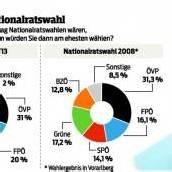 Nationalratswahl – Vorarlberger machen deutliche Unterschiede