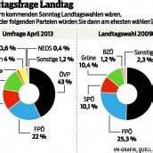 Historischer Tiefstand: ÖVP laut VN-Umfrage nur noch bei 43 Prozent