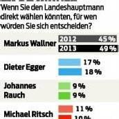 LH Direktwahl: Eine klare Sache für Markus Wallner