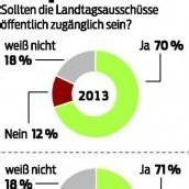 70 Prozent der Bürger für öffentliche Ausschüsse