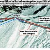 Silvretta Montafon plant neue Panoramabahn