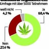 68 Prozent für Legalisierung