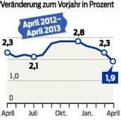 Teuerung fällt unter 2-Prozent-Marke