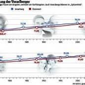 In Vorarlberg leben die Frauen am längsten