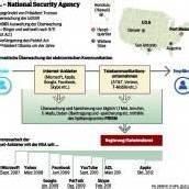 Internet-Riesen gegen US-Regierung