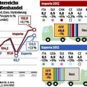 Exporte legen auf 123 Milliarden zu
