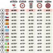 Strafen im Ausland: Von skurril bis teuer